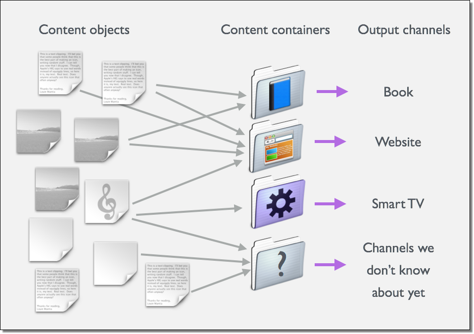 Granular content delivery through containers to channels